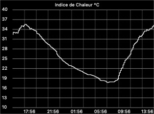 Heat index graph