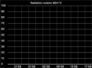 Solar Radiation graph
